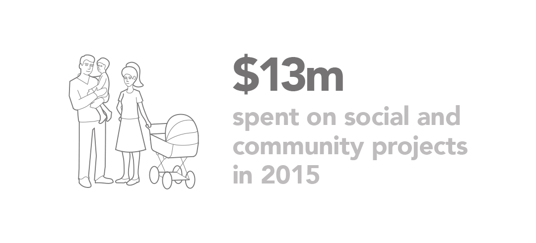 13m USD spent on social and community projects in 2015