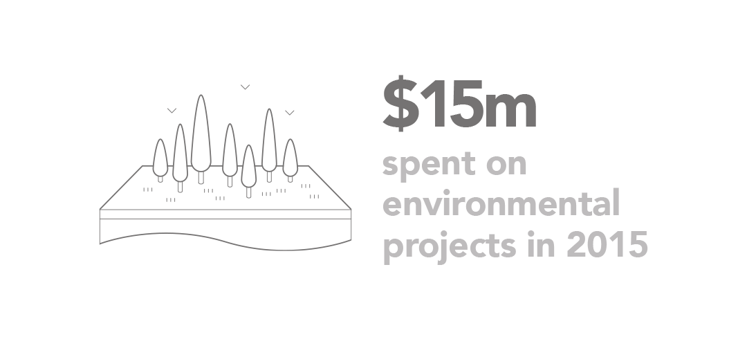 15m USD spent on environmental projects in 2015